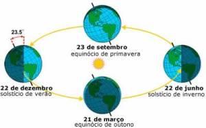 solsticio-e-equinocio